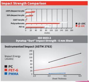 Pet-G Impact Resistance comparison graph