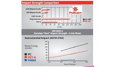 Pet-G Sheets are 60X higher impact resistant